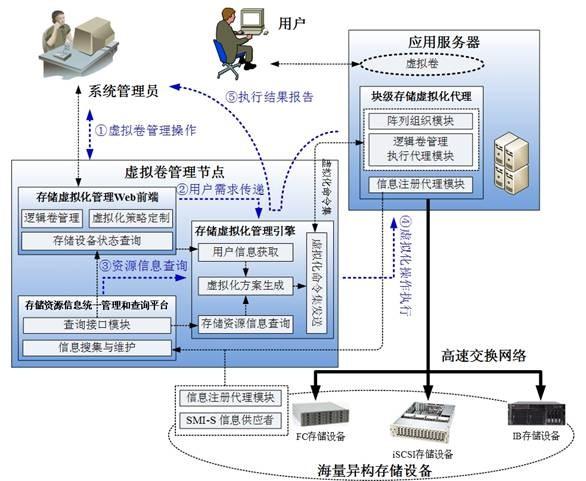 分布式存储虚拟化结构